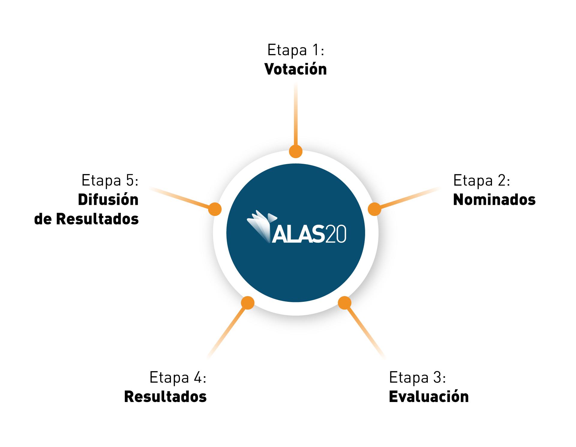 Etapas ALAS20